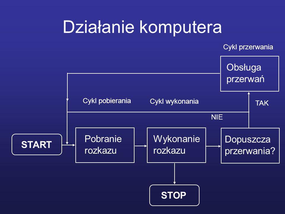 Działanie komputera START Pobranie rozkazu Wykonanie rozkazu STOP Obsługa przerwań Cykl pobierania Cykl wykonania Cykl przerwania Dopuszcza przerwania