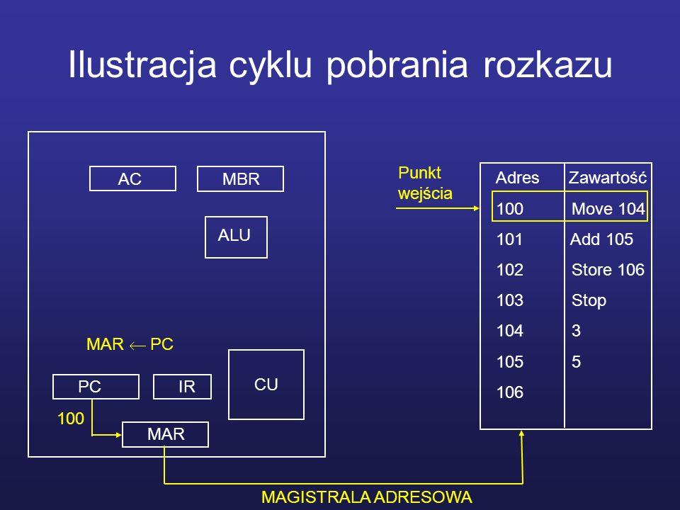 Ilustracja cyklu pobrania rozkazu MBRAC MAR PCIR CU ALU Adres Zawartość 100 Move 104 101 Add 105 102 Store 106 103 Stop 104 3 105 5 106 MAGISTRALA STERUJĄCA ODCZYT 100 MAGISTRALA DANYCH MAGISTRALA ADRESOWA MBR M(MAR) Move 104