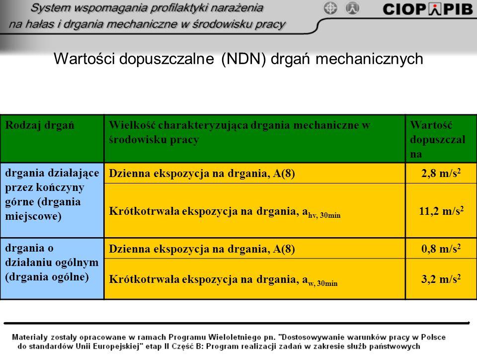 Wartości dopuszczalne (NDN) drgań mechanicznych Rodzaj drgańWielkość charakteryzująca drgania mechaniczne w środowisku pracy Wartość dopuszczal na drg