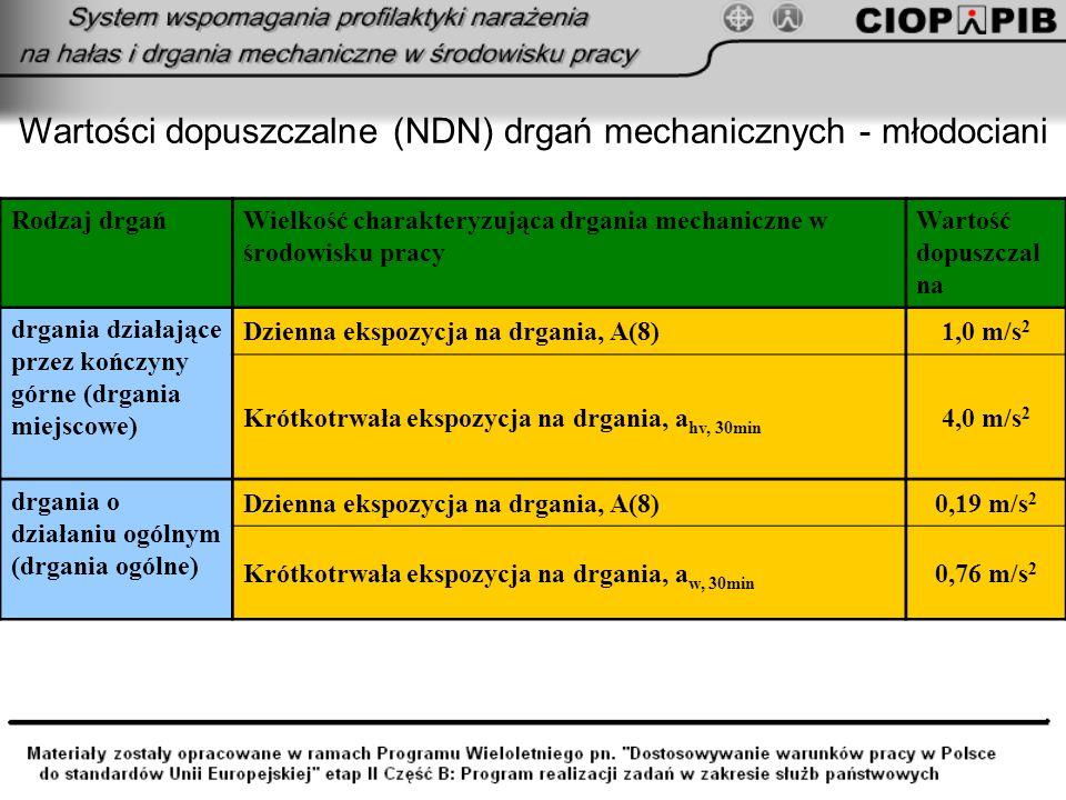 Wartości dopuszczalne (NDN) drgań mechanicznych - młodociani Rodzaj drgańWielkość charakteryzująca drgania mechaniczne w środowisku pracy Wartość dopu
