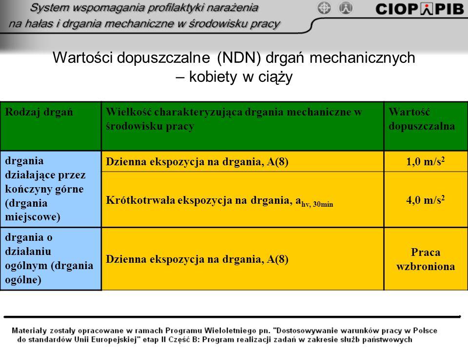 Wartości dopuszczalne (NDN) drgań mechanicznych – kobiety w ciąży Rodzaj drgańWielkość charakteryzująca drgania mechaniczne w środowisku pracy Wartość