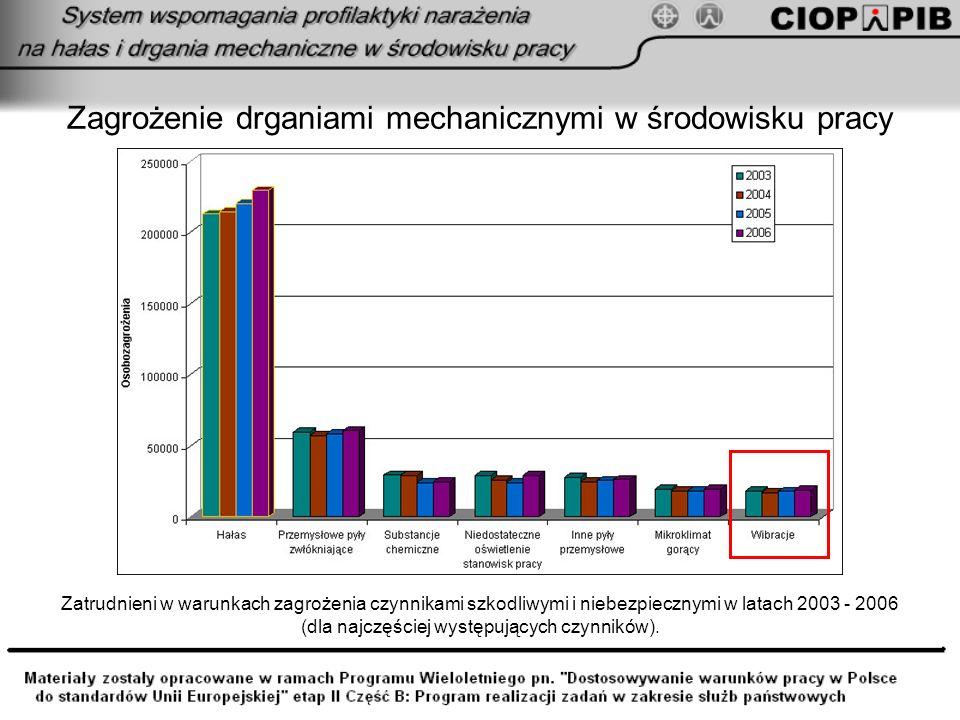 Zagrożenie drgania mechaniczneem w środowisku pracy Zatrudnieni w warunkach zagrożenia drgania mechanicznymi w przeliczeniu na 1000 zatrudnionych w 2005 i 2006 roku według sekcji gospodarki narodowej.