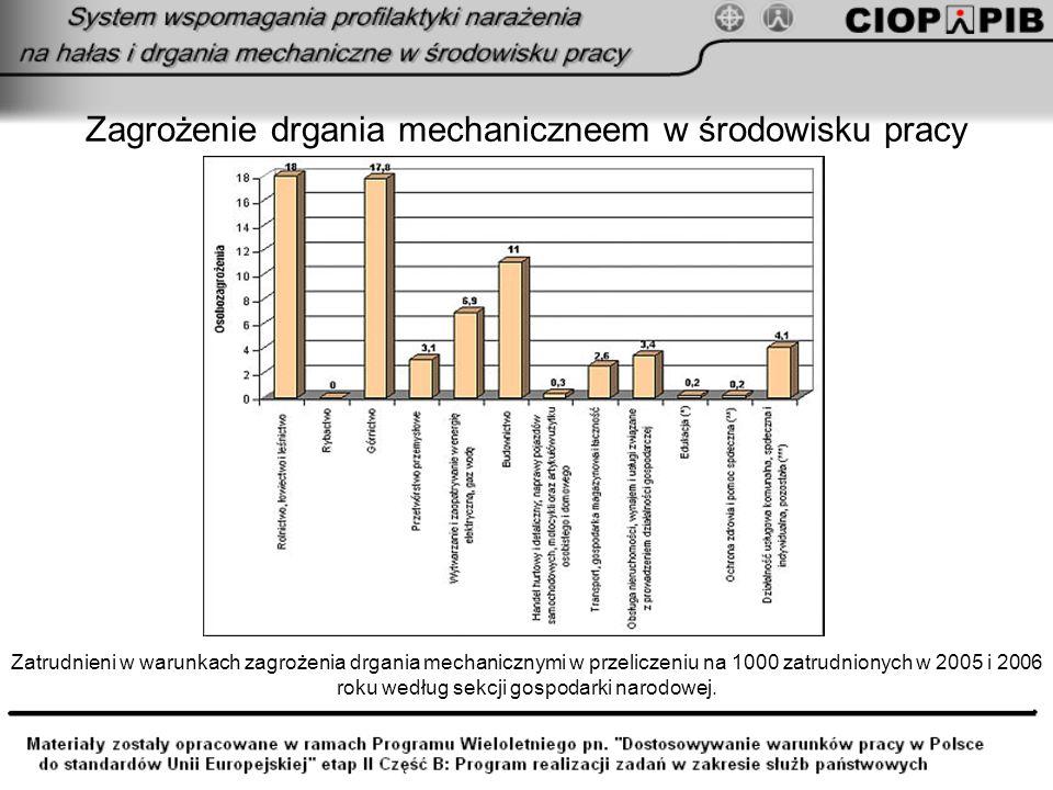 Zagrożenie drgania mechaniczneem w środowisku pracy Zatrudnieni w warunkach zagrożenia drgania mechanicznymi w przeliczeniu na 1000 zatrudnionych w 20