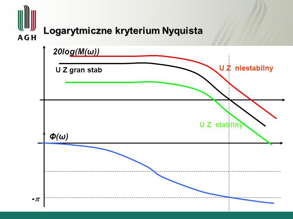 Logarytmiczne kryterium Nyquista 20log(M(ω)) Φ(ω)Φ(ω) - U Z niestabilny U Z stabilny U Z gran stab