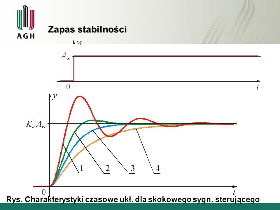 Zapas stabilności Rys. Charakterystyki czasowe ukł. dla skokowego sygn. sterującego