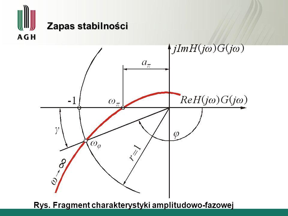 Zapas stabilności Rys. Fragment charakterystyki amplitudowo-fazowej