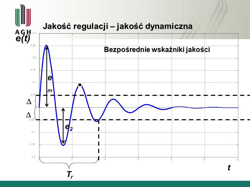 Jakość regulacji – jakość dynamiczna Bezpośrednie wskaźniki jakości 024681012 -0.2 -0.15 -0.1 -0.05 0 0.05 0.1 0.15 0.2 0.25 0.3 e(t) t emem e2e2 TrTr