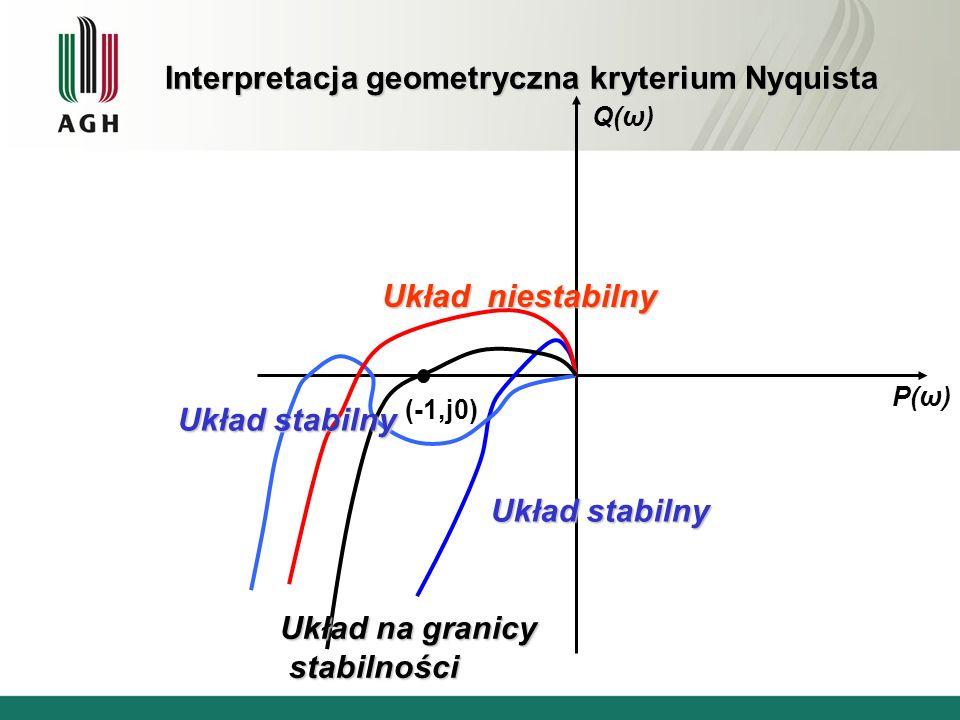 Interpretacja geometryczna kryterium Nyquista (-1,j0) Q(ω) P(ω) Układ stabilny Układ niestabilny Układ na granicy stabilności stabilności Układ stabil