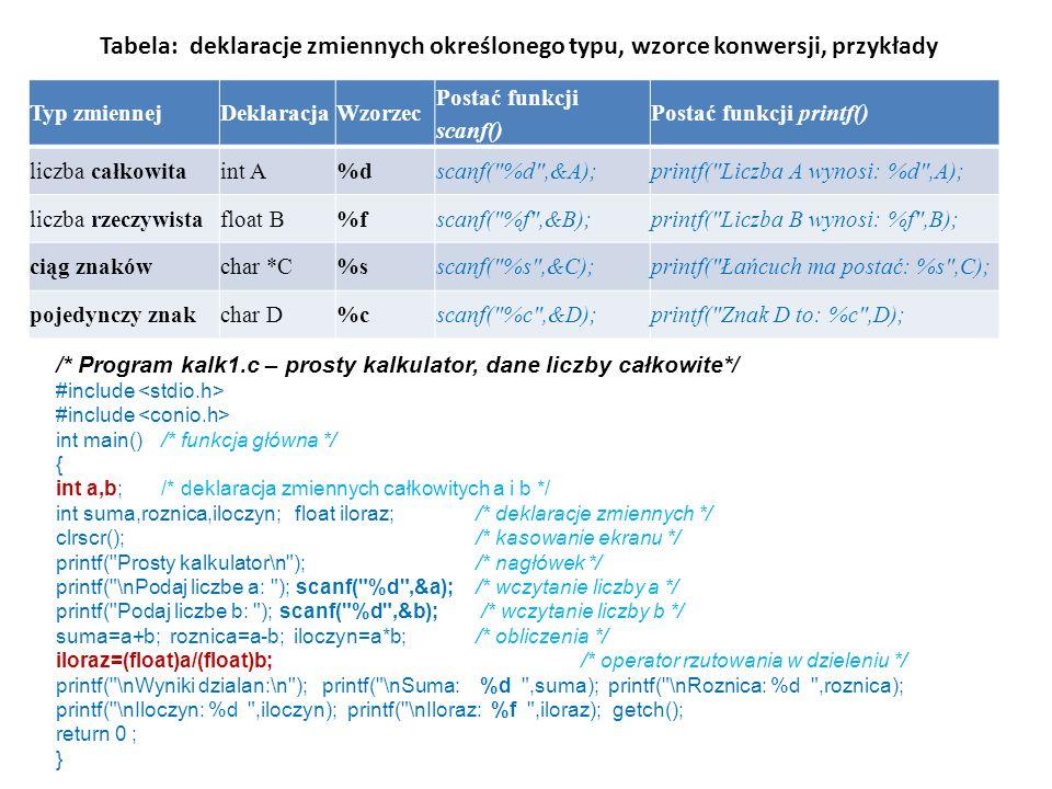 Tabela: deklaracje zmiennych określonego typu, wzorce konwersji, przykłady Typ zmiennejDeklaracjaWzorzec Postać funkcji scanf() Postać funkcji printf(