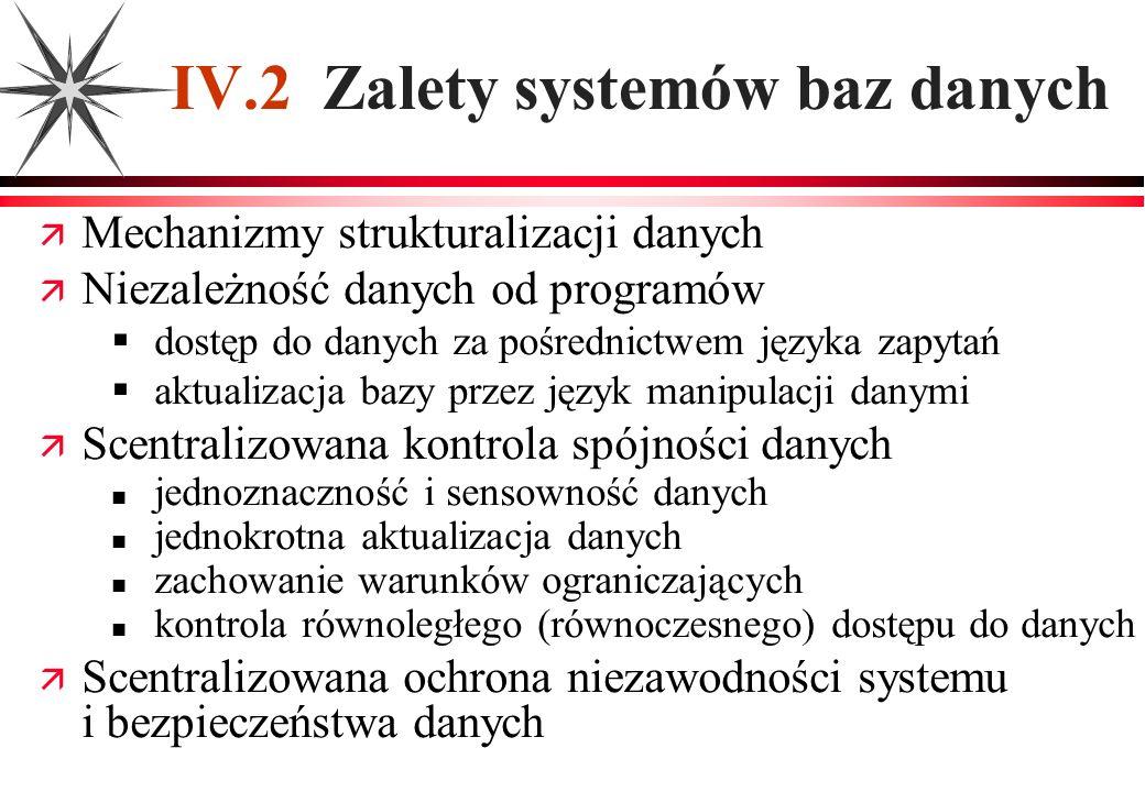IV.2 Zalety systemów baz danych Mechanizmy strukturalizacji danych Niezależność danych od programów dostęp do danych za pośrednictwem języka zapytań a