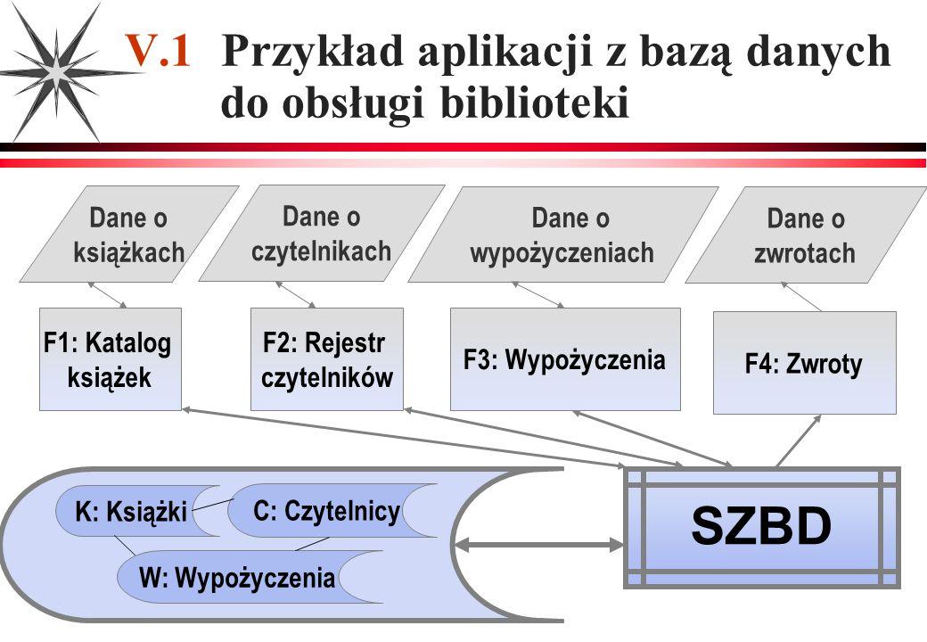 SZBD V.1 Przykład aplikacji z bazą danych do obsługi biblioteki F1: Katalog książek Dane o książkach F3: Wypożyczenia Dane o wypożyczeniach F4: Zwroty