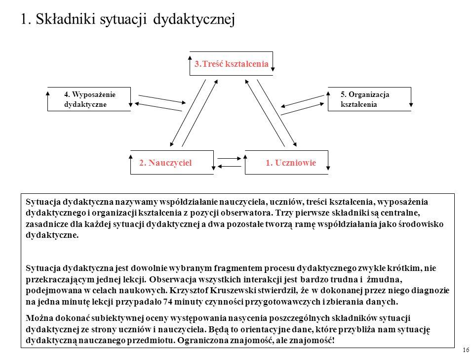 1. Składniki sytuacji dydaktycznej 3.Treść kształcenia 2. Nauczyciel 5. Organizacja kształcenia 1. Uczniowie 4. Wyposażenie dydaktyczne Sytuacja dydak