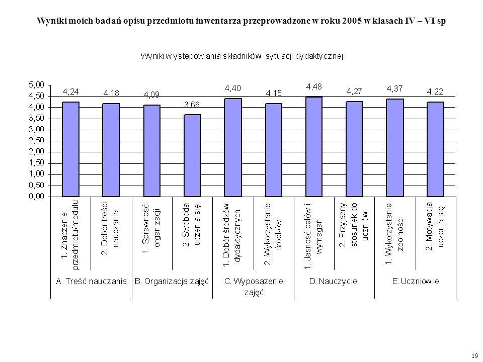 19 Wyniki moich badań opisu przedmiotu inwentarza przeprowadzone w roku 2005 w klasach IV – VI sp