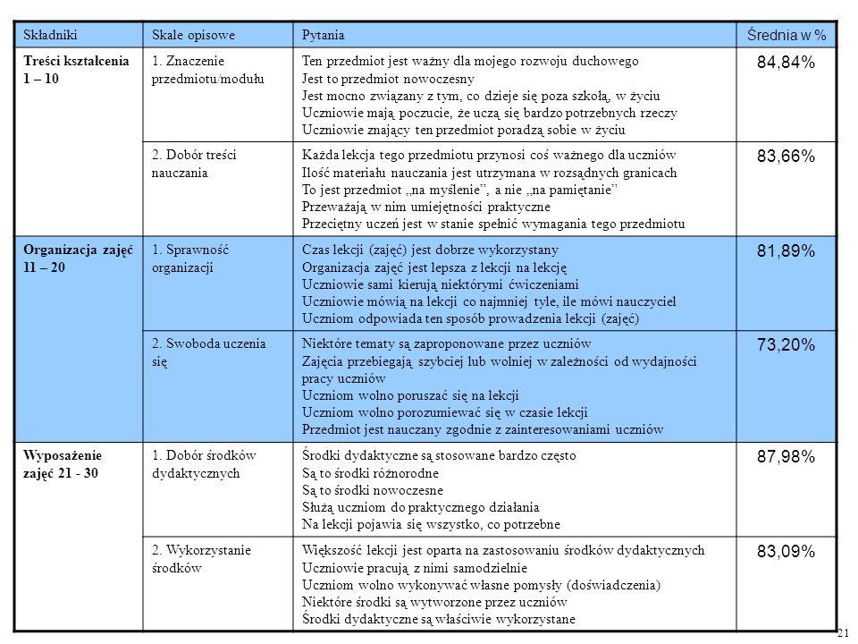 21 SkładnikiSkale opisowePytania Średnia w % Treści kształcenia 1 – 10 1. Znaczenie przedmiotu/modułu Ten przedmiot jest ważny dla mojego rozwoju duch