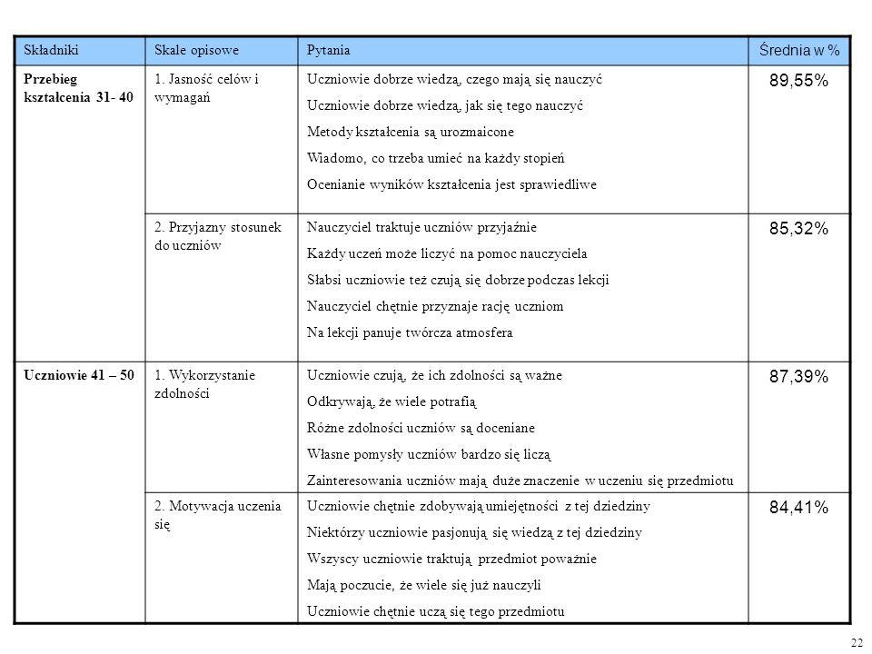 22 SkładnikiSkale opisowePytania Średnia w % Przebieg kształcenia 31- 40 1. Jasność celów i wymagań Uczniowie dobrze wiedzą, czego mają się nauczyć Uc
