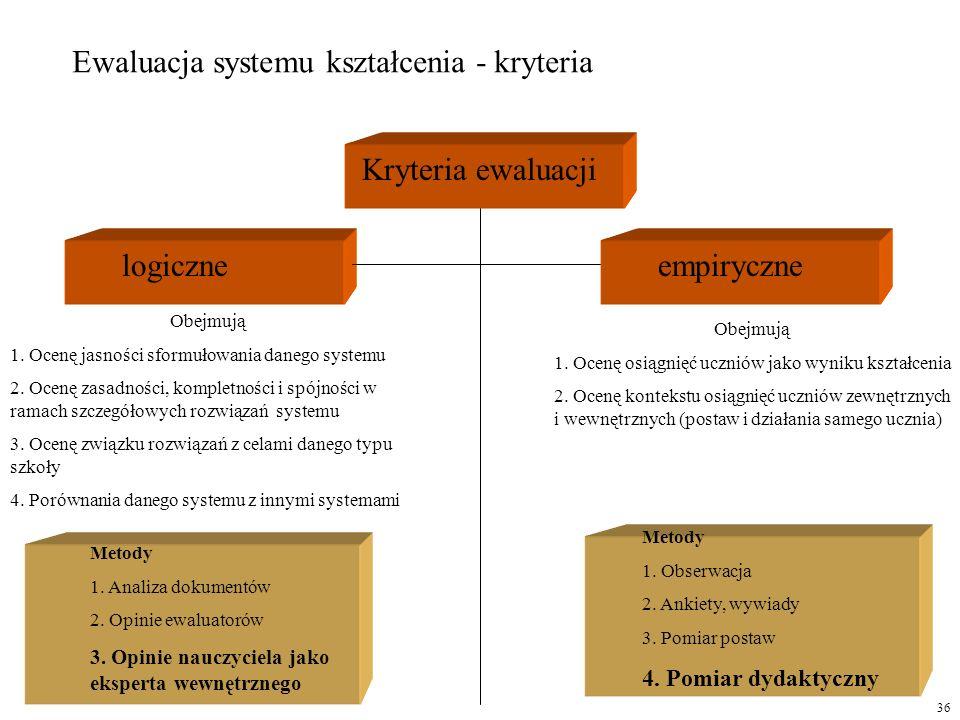 Ewaluacja systemu kształcenia - kryteria Kryteria ewaluacji logiczneempiryczne Obejmują 1. Ocenę jasności sformułowania danego systemu 2. Ocenę zasadn
