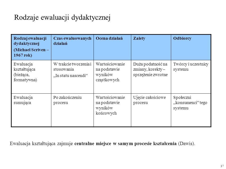 Rodzaj ewaluacji dydaktycznej (Michael Scriven – 1967 rok) Czas ewaluowanych działań Ocena działańZaletyOdbiorcy Ewaluacja kształtująca (bieżąca, form