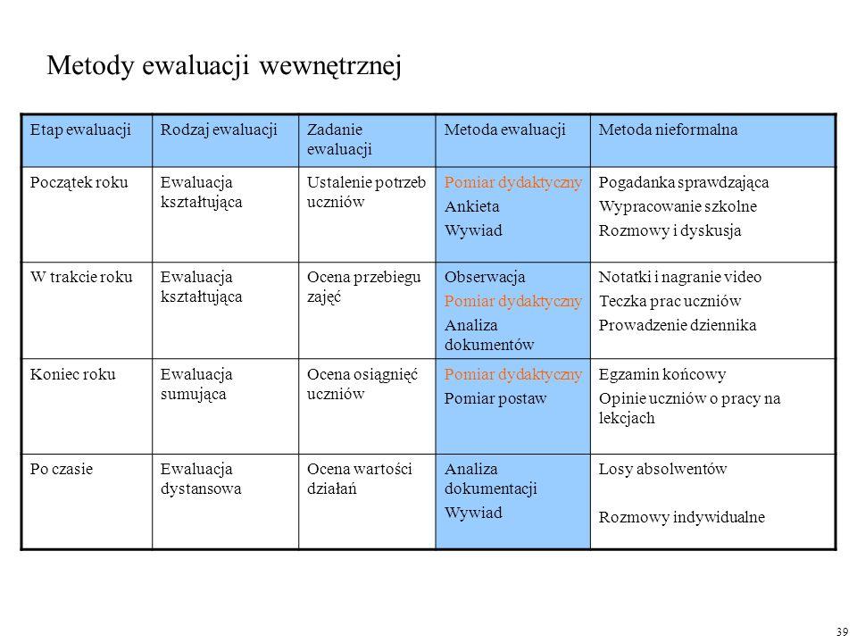 Metody ewaluacji wewnętrznej Etap ewaluacjiRodzaj ewaluacjiZadanie ewaluacji Metoda ewaluacjiMetoda nieformalna Początek rokuEwaluacja kształtująca Us