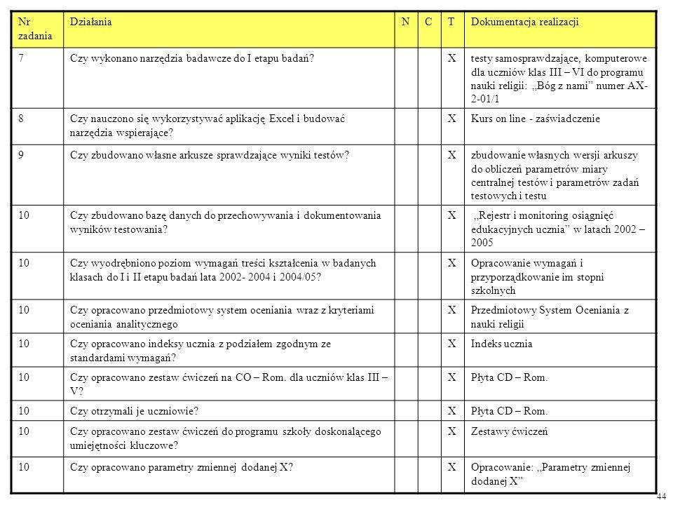 Nr zadania DziałaniaNCTDokumentacja realizacji 7Czy wykonano narzędzia badawcze do I etapu badań?Xtesty samosprawdzające, komputerowe dla uczniów klas