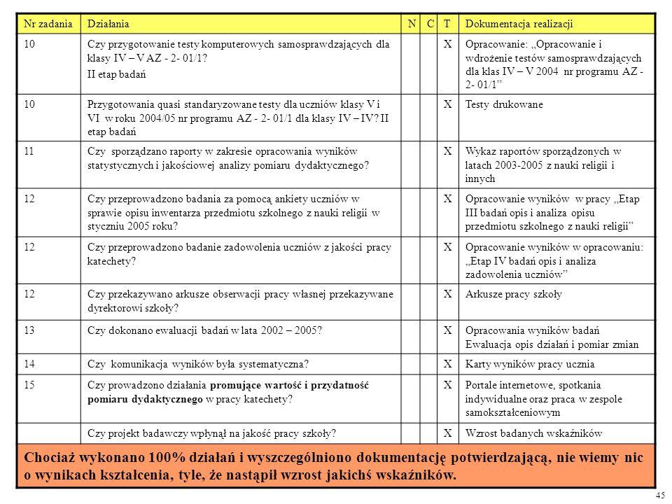 Nr zadaniaDziałaniaNCTDokumentacja realizacji 10Czy przygotowanie testy komputerowych samosprawdzających dla klasy IV – V AZ - 2- 01/1? II etap badań