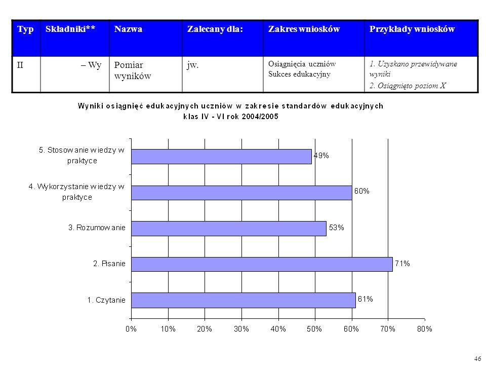 TypSkładniki**NazwaZalecany dla:Zakres wnioskówPrzykłady wniosków II – WyPomiar wyników jw. Osiągnięcia uczniów Sukces edukacyjny 1. Uzyskano przewidy