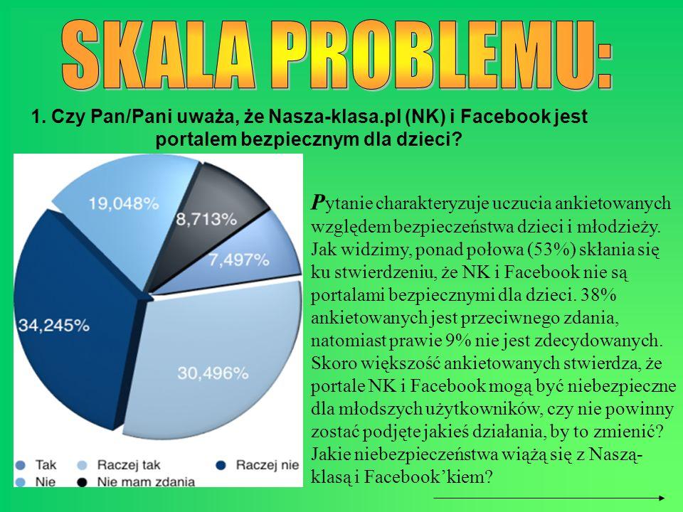 1. Czy Pan/Pani uważa, że Nasza-klasa.pl (NK) i Facebook jest portalem bezpiecznym dla dzieci? P ytanie charakteryzuje uczucia ankietowanych względem