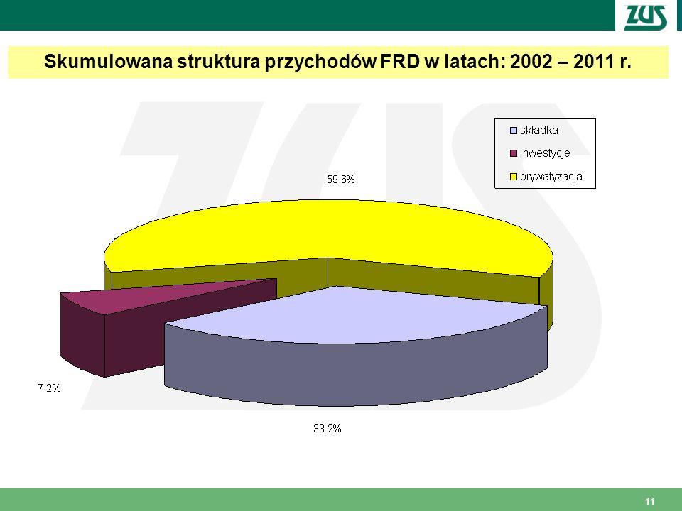 11 Skumulowana struktura przychodów FRD w latach: 2002 – 2011 r.