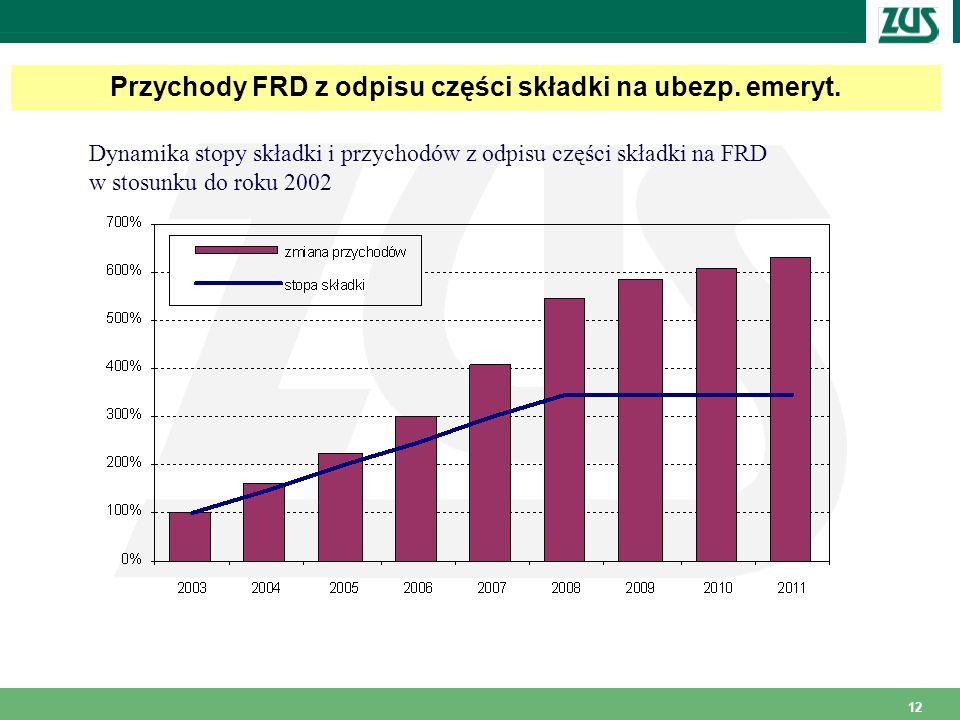 12 Przychody FRD z odpisu części składki na ubezp. emeryt. Dynamika stopy składki i przychodów z odpisu części składki na FRD w stosunku do roku 2002