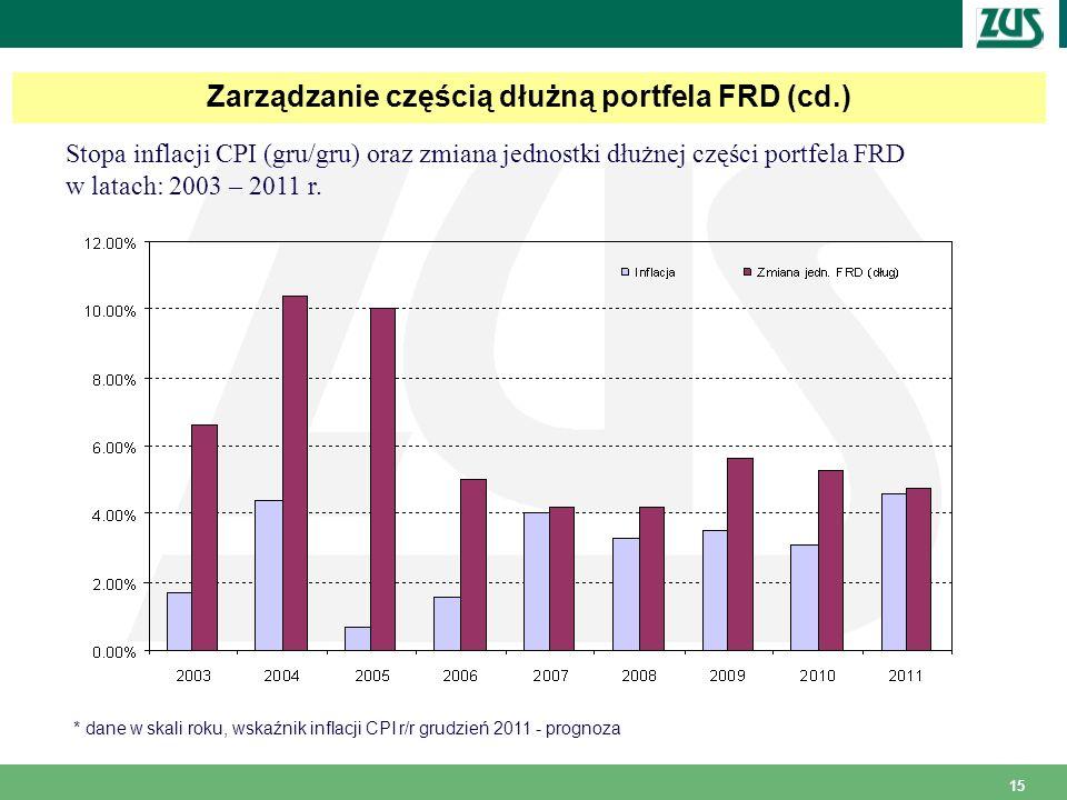 15 Zarządzanie częścią dłużną portfela FRD (cd.) Stopa inflacji CPI (gru/gru) oraz zmiana jednostki dłużnej części portfela FRD w latach: 2003 – 2011 r.