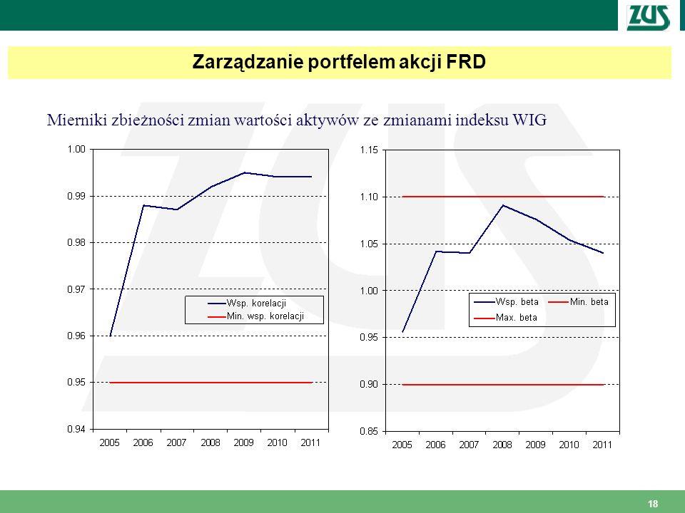 18 Zarządzanie portfelem akcji FRD Mierniki zbieżności zmian wartości aktywów ze zmianami indeksu WIG