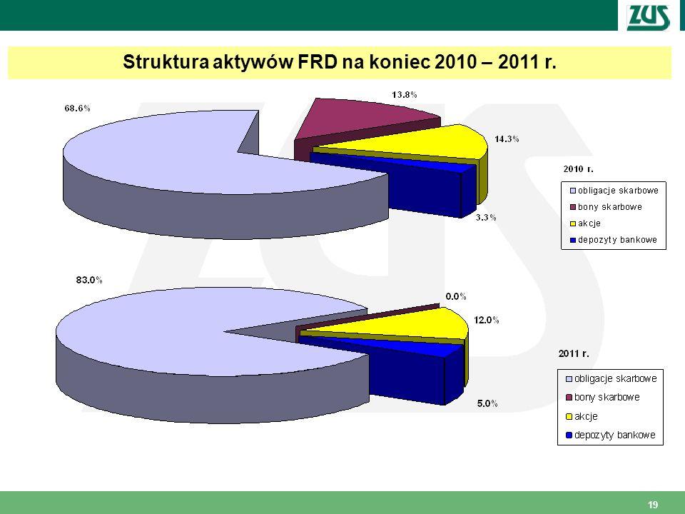 19 Struktura aktywów FRD na koniec 2010 – 2011 r.