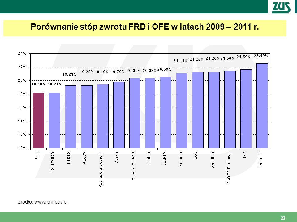 22 Porównanie stóp zwrotu FRD i OFE w latach 2009 – 2011 r. źródło: www.knf.gov.pl