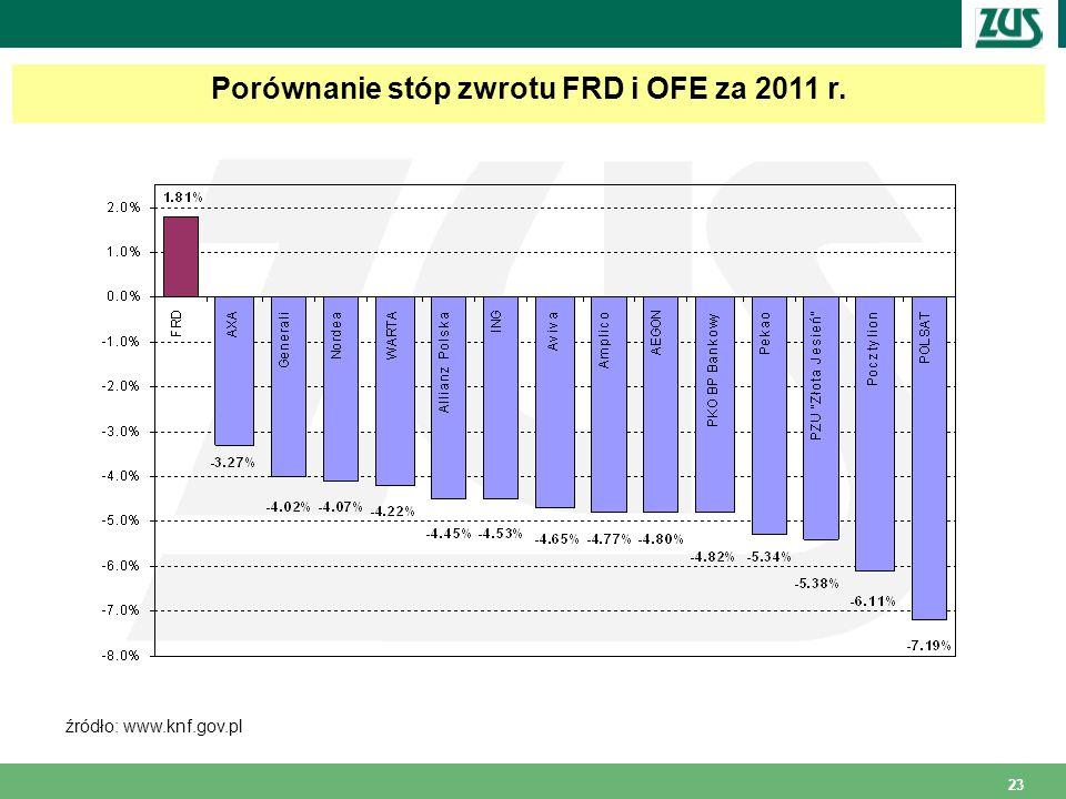 23 Porównanie stóp zwrotu FRD i OFE za 2011 r. źródło: www.knf.gov.pl