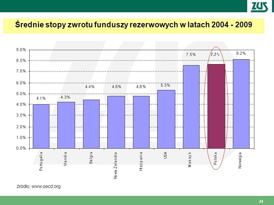24 Średnie stopy zwrotu funduszy rezerwowych w latach 2004 - 2009 źródło: www.oecd.org