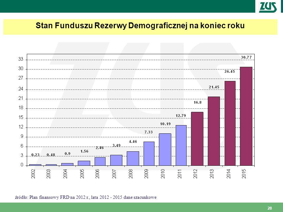 28 Stan Funduszu Rezerwy Demograficznej na koniec roku źródło: Plan finansowy FRD na 2012 r., lata 2012 - 2015 dane szacunkowe