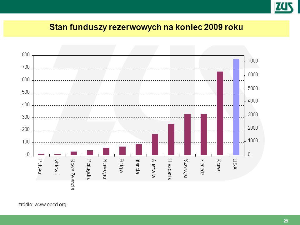 29 Stan funduszy rezerwowych na koniec 2009 roku źródło: www.oecd.org