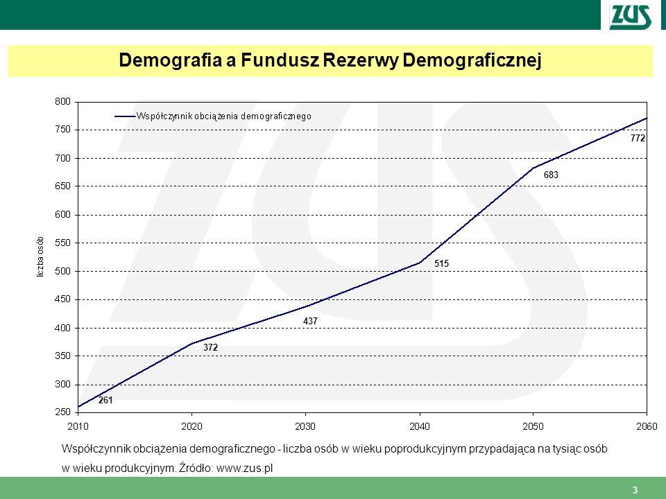 3 Demografia a Fundusz Rezerwy Demograficznej Współczynnik obciążenia demograficznego - liczba osób w wieku poprodukcyjnym przypadająca na tysiąc osób w wieku produkcyjnym.
