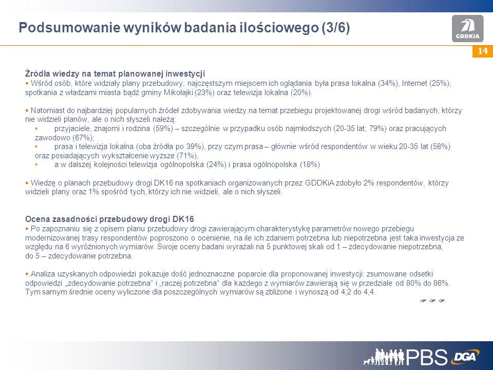 14 Podsumowanie wyników badania ilościowego (3/6) Źródła wiedzy na temat planowanej inwestycji Wśród osób, które widziały plany przebudowy, najczęstszym miejscem ich oglądania była prasa lokalna (34%), Internet (25%), spotkania z władzami miasta bądź gminy Mikołajki (23%) oraz telewizja lokalna (20%).