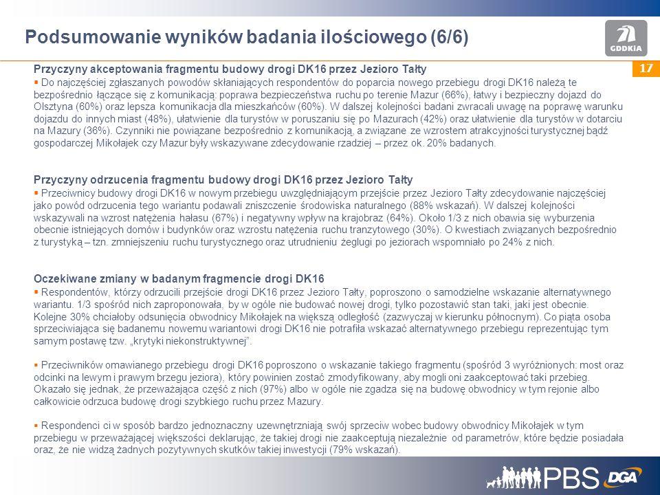 17 Podsumowanie wyników badania ilościowego (6/6) Przyczyny akceptowania fragmentu budowy drogi DK16 przez Jezioro Tałty Do najczęściej zgłaszanych powodów skłaniających respondentów do poparcia nowego przebiegu drogi DK16 należą te bezpośrednio łączące się z komunikacją: poprawa bezpieczeństwa ruchu po terenie Mazur (66%), łatwy i bezpieczny dojazd do Olsztyna (60%) oraz lepsza komunikacja dla mieszkańców (60%).