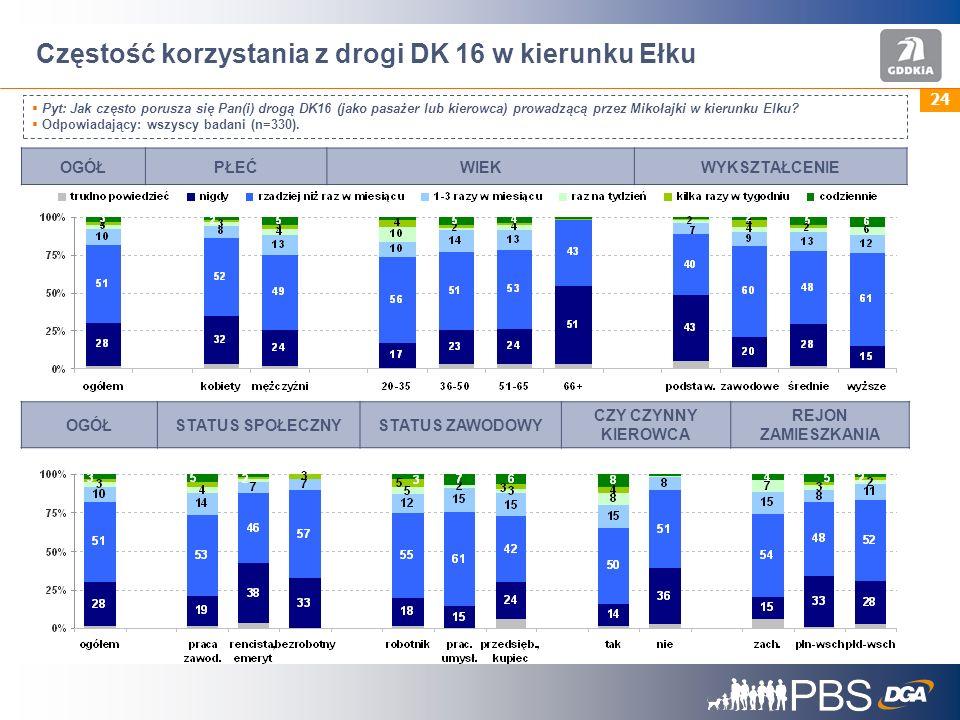 24 Częstość korzystania z drogi DK 16 w kierunku Ełku Pyt: Jak często porusza się Pan(i) drogą DK16 (jako pasażer lub kierowca) prowadzącą przez Mikołajki w kierunku Elku.