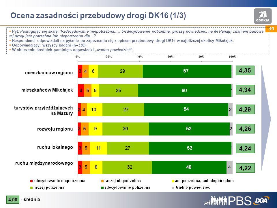 34 Ocena zasadności przebudowy drogi DK16 (1/3) Pyt: Posługując się skalą: 1-zdecydowanie niepotrzebna,…, 5-zdecydowanie potrzebna, proszę powiedzieć, na ile Pana(i) zdaniem budowa tej drogi jest potrzebna lub niepotrzebna dla….