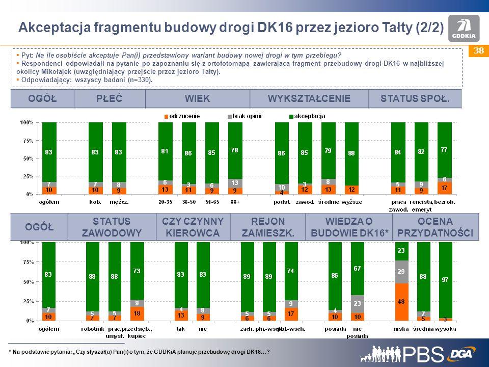 38 Akceptacja fragmentu budowy drogi DK16 przez jezioro Tałty (2/2) Pyt: Na ile osobiście akceptuje Pan(i) przedstawiony wariant budowy nowej drogi w tym przebiegu.
