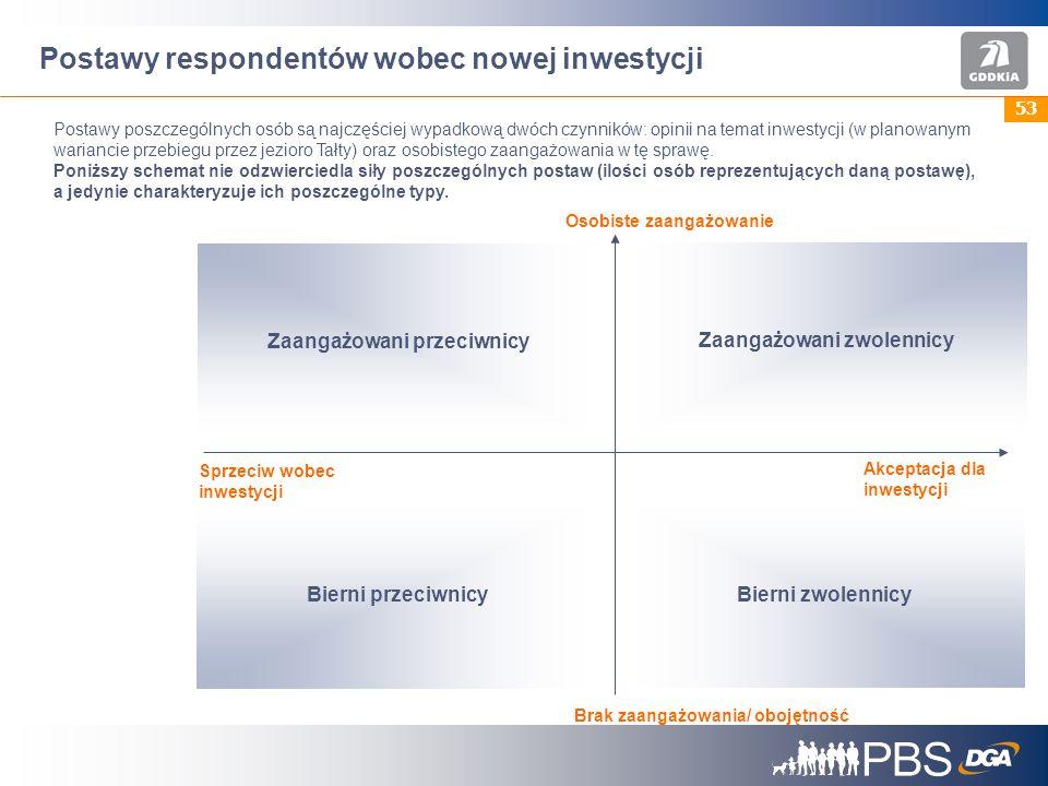 53 Postawy respondentów wobec nowej inwestycji Postawy poszczególnych osób są najczęściej wypadkową dwóch czynników: opinii na temat inwestycji (w planowanym wariancie przebiegu przez jezioro Tałty) oraz osobistego zaangażowania w tę sprawę.
