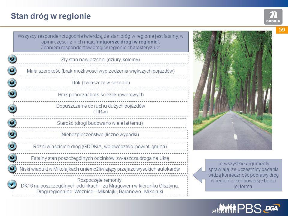 59 Stan dróg w regionie Zły stan nawierzchni (dziury, koleiny) Mała szerokość (brak możliwości wyprzedzenia większych pojazdów) Tłok (zwłaszcza w sezonie) Dopuszczenie do ruchu dużych pojazdów (TIR-y) Wszyscy respondenci zgodnie twierdzą, że stan dróg w regionie jest fatalny, w opinii części z nich mają najgorsze drogi w regionie.
