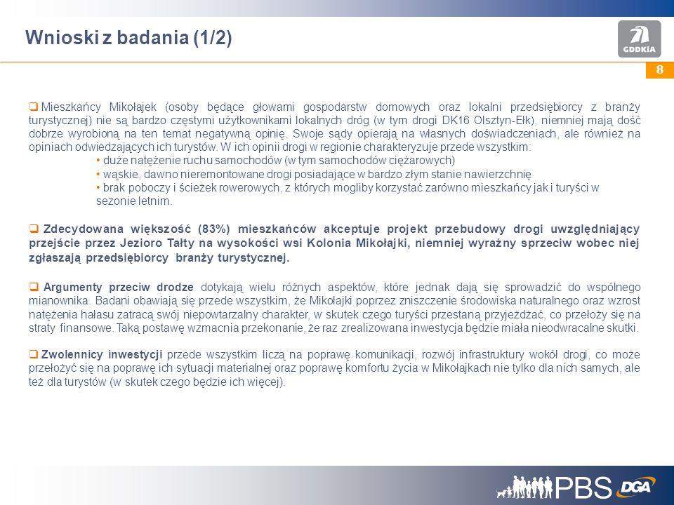 8 Wnioski z badania (1/2) Mieszkańcy Mikołajek (osoby będące głowami gospodarstw domowych oraz lokalni przedsiębiorcy z branży turystycznej) nie są bardzo częstymi użytkownikami lokalnych dróg (w tym drogi DK16 Olsztyn-Ełk), niemniej mają dość dobrze wyrobioną na ten temat negatywną opinię.