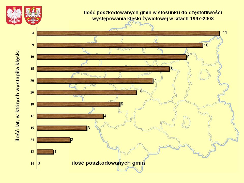 Częstotliwość występowania klęski żywiołowej w okresie ostatnich 12 lat w gminach województwa małopolskiego (na podstawie protokołów strat zweryfikowanych w infrastrukturze komunalnej gmin przez Komisję Wojewody) Lp.Gmina 199719981999200020012002200320042005200620072008 Ilość lat w okresie dwunastoletnim w których wystąpiła klęska 1JODŁOWNIK 111111 1111111 2ŁAPANÓW 11111 11111111 3MSZANA DOLNA m.