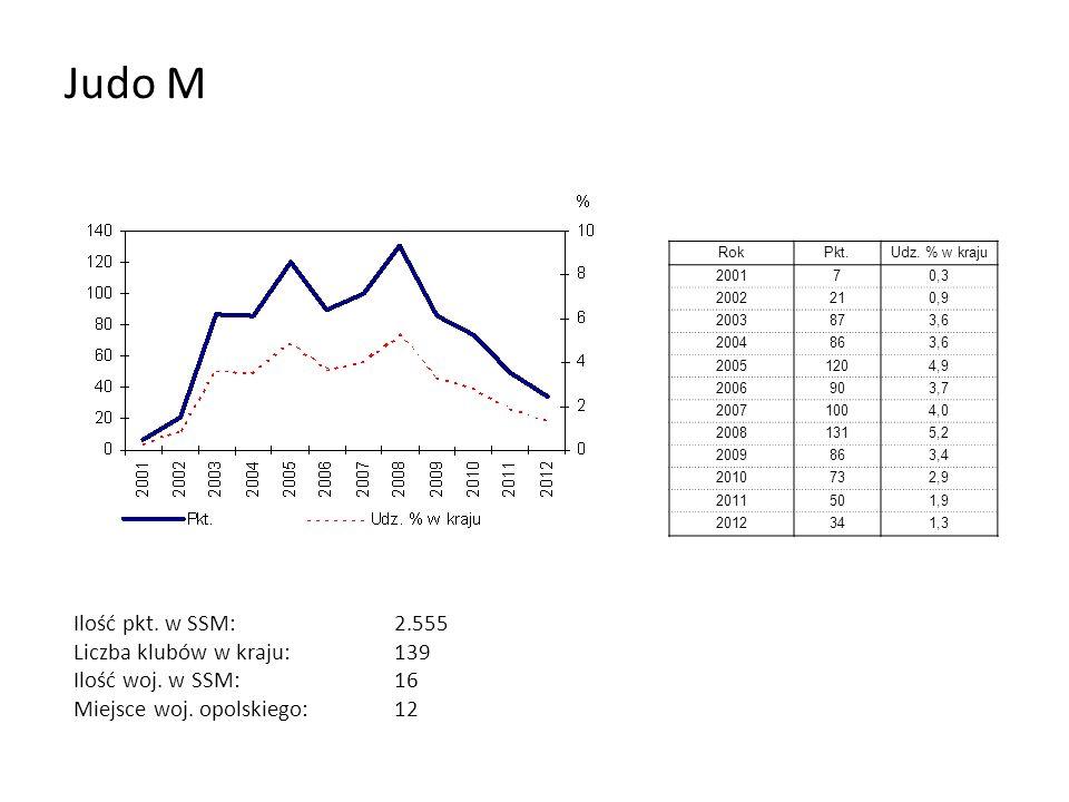 Judo M RokPkt.Udz. % w kraju 200170,3 2002210,9 2003873,6 2004863,6 20051204,9 2006903,7 20071004,0 20081315,2 2009863,4 2010732,9 2011501,9 2012341,3