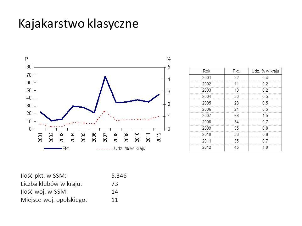 Kajakarstwo klasyczne RokPkt.Udz. % w kraju 2001220,4 2002110,2 2003130,2 2004300,5 2005280,5 2006210,5 2007681,5 2008340,7 2009350,8 2010380,8 201135