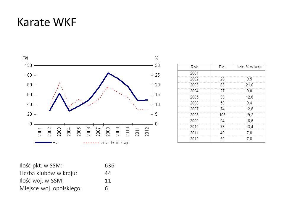 Karate WKF RokPkt.Udz. % w kraju 2001 2002289,5 20036321,0 2004279,0 20053812,8 2006509,4 20077412,8 200810519,2 20099416,6 20107813,4 2011497,8 20125
