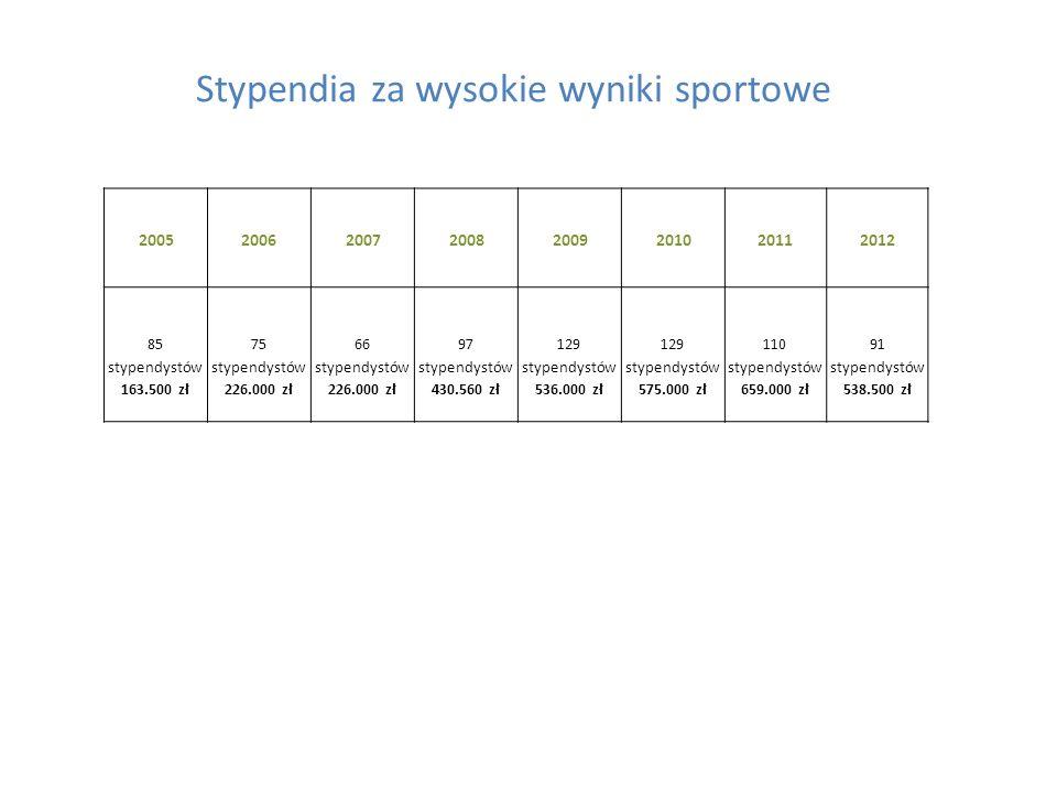 Opolszczyzna na tle innych województw Lp.Województwo ludność w wieku 10-19 lat na 31.12.2010r.